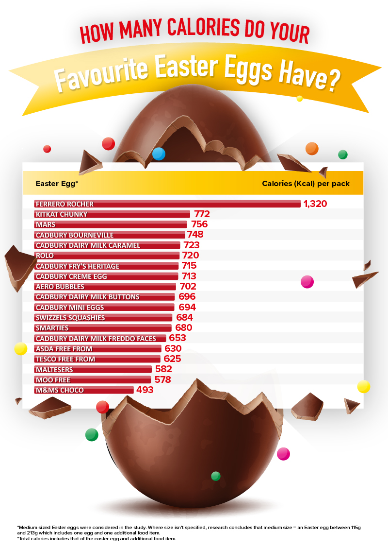 How many calories in your Easter Egg?